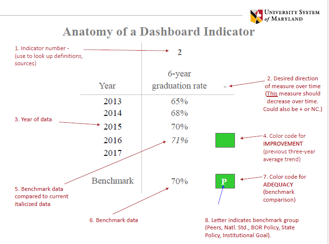 How to read the USM Dashboard indicators