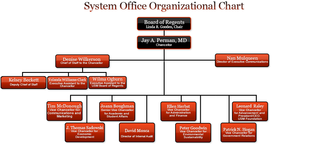 A chart describing the organizational structure of University System of Maryland