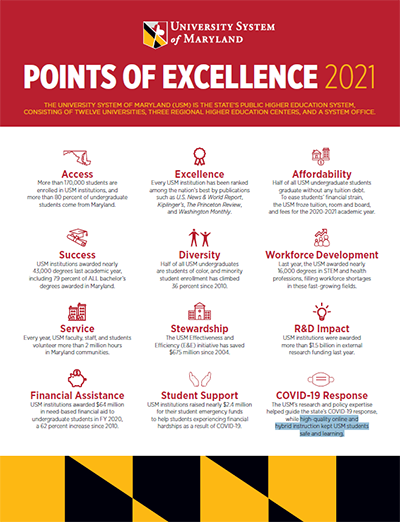 2021 Points of Excellensce