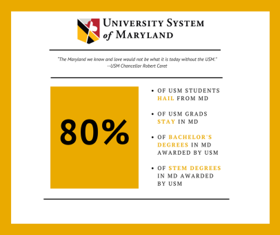 University system of maryland home usm usm impack in maryland fandeluxe Choice Image